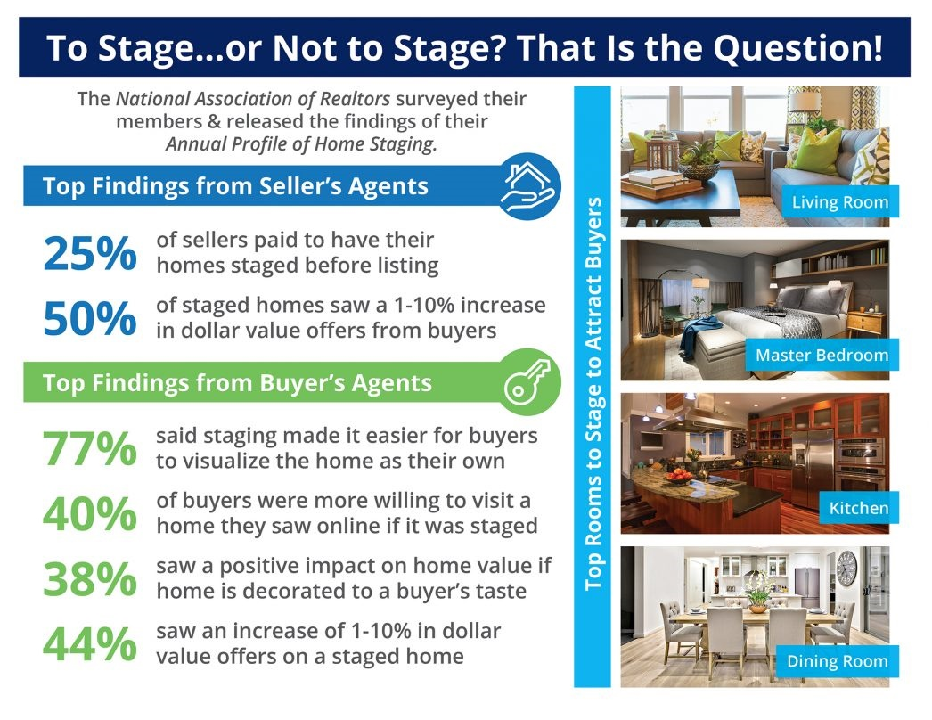 The Impact Staging Your Home Has on Sales