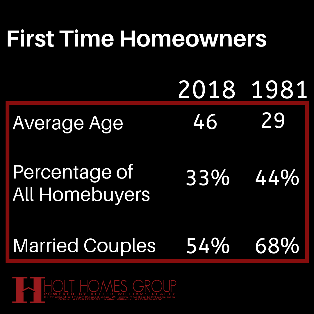 statistics about home buying