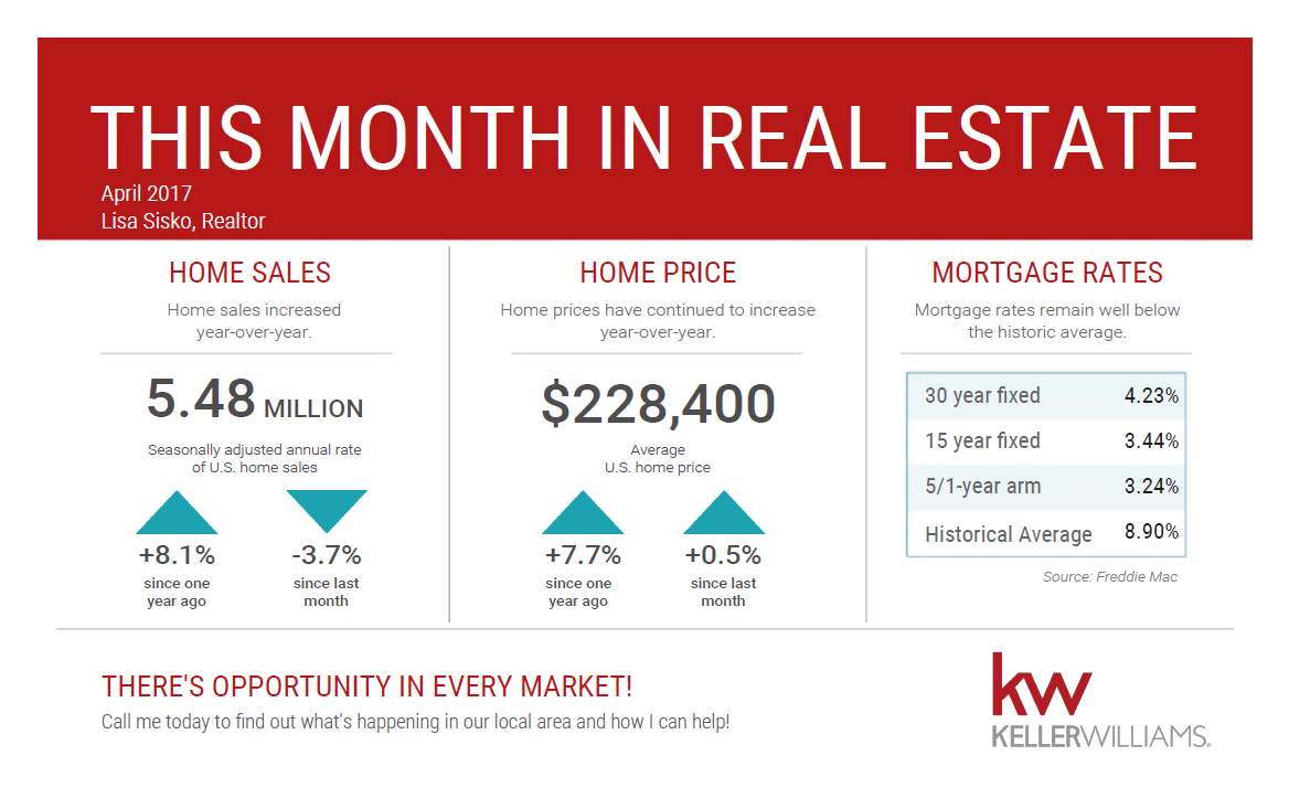 This Month in Real Estate – National Statistics for April 2017