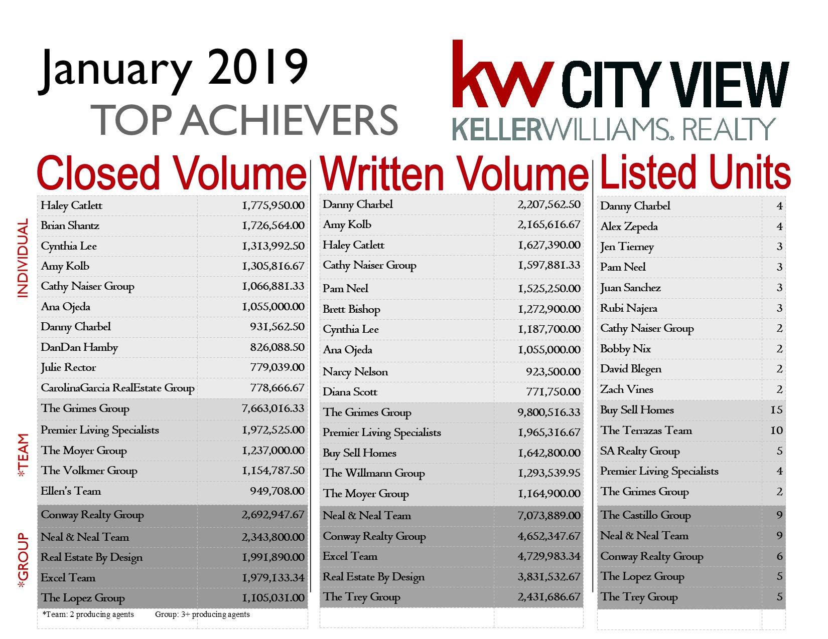 Keller Williams Top Achievers for January 2019