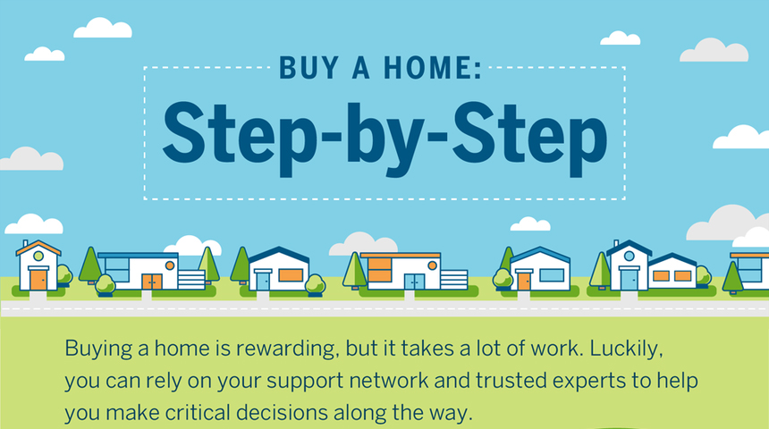 Buy a Home in Des Moines: Step-by-Step