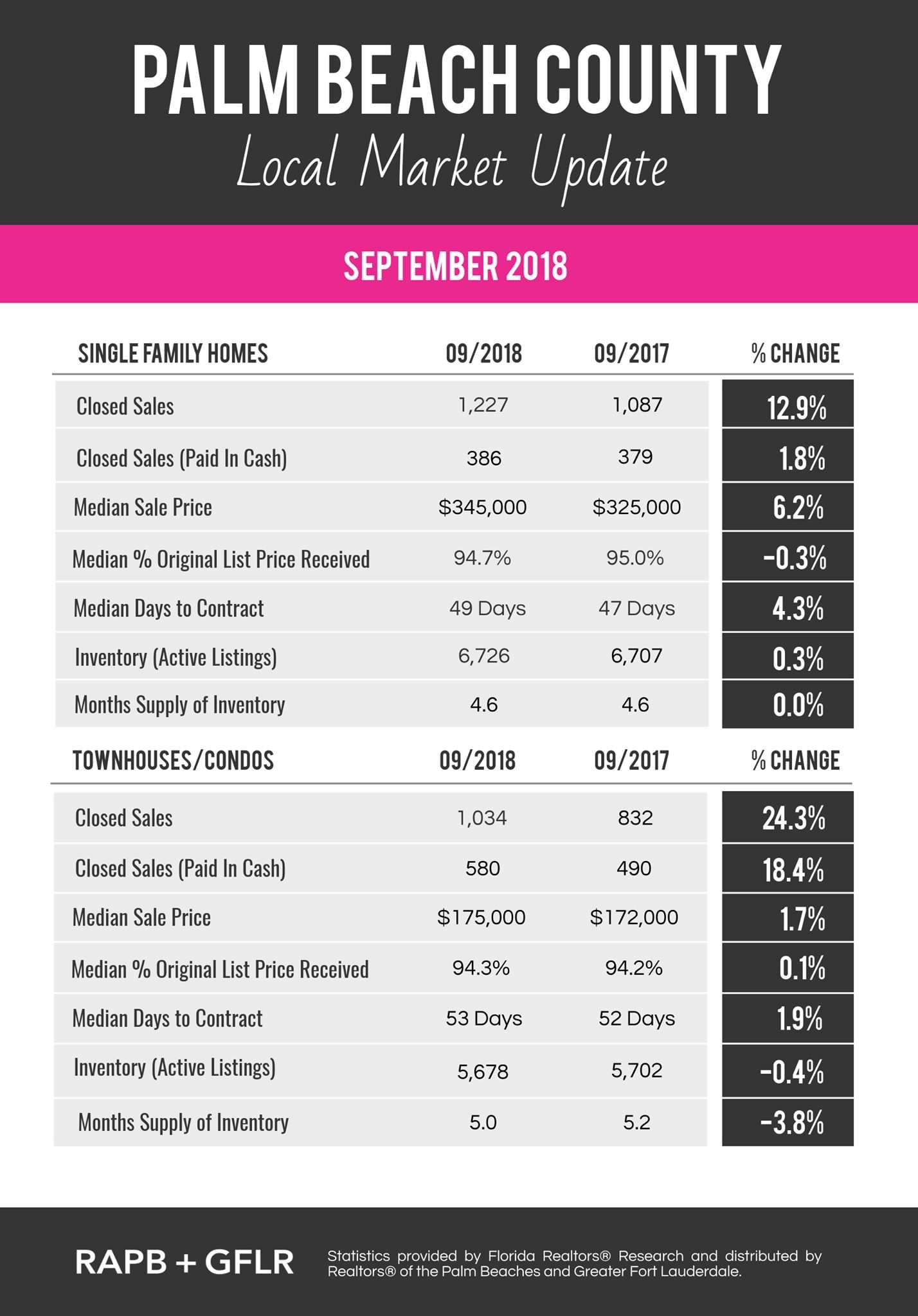 September 2018 Palm Beach County Market Update
