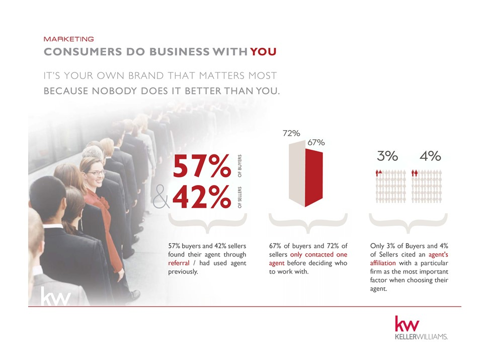 Why Keller Williams for your Career?