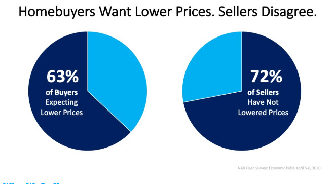 Today's Homebuyers Want Lower Prices. Sellers Disagree.