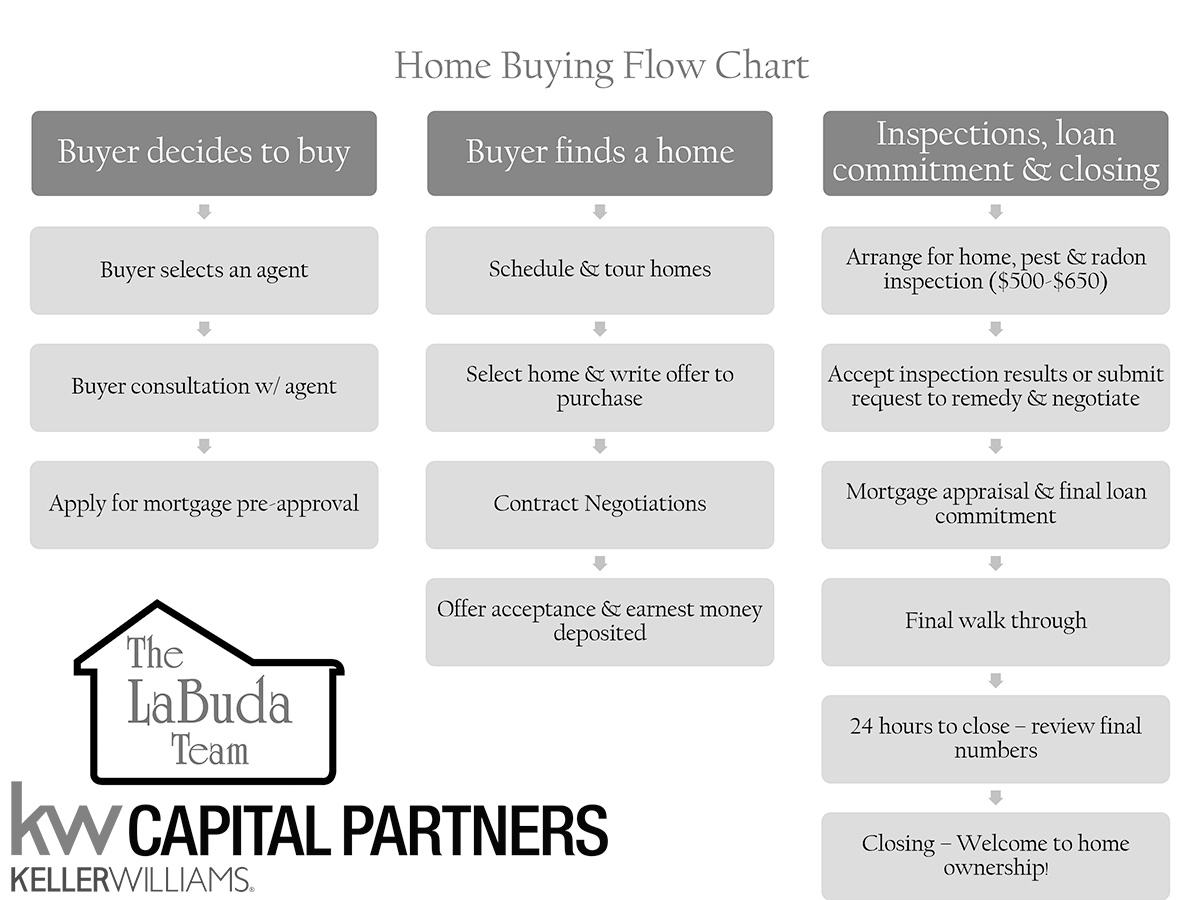 Steps to a successful Home-Buying Experience
