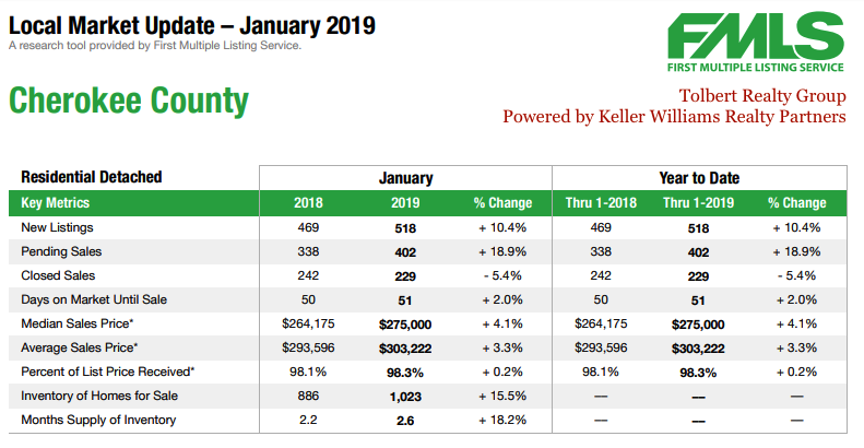 January 2019 Local Market Update