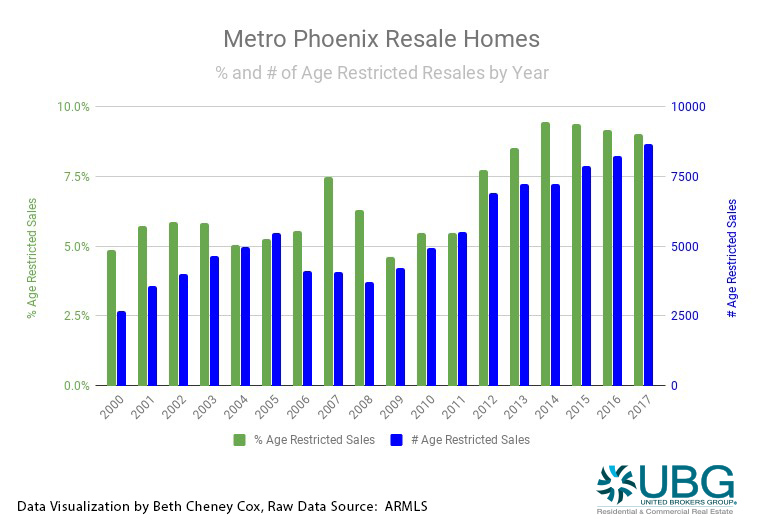Where to Retire? How About Phoenix?!