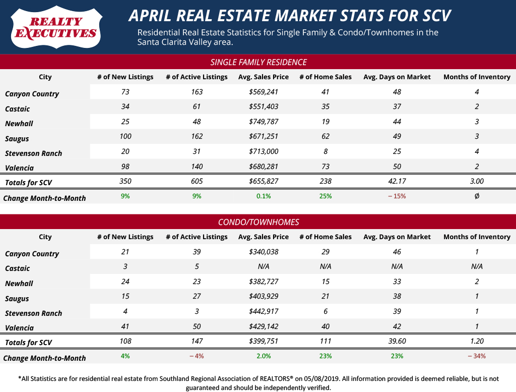 SCV - Month-to-Month - Single Family Homes