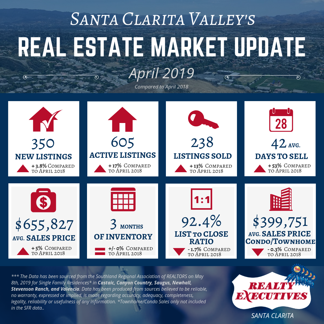 Santa Clarita Year-to-Year - Single Family Homes