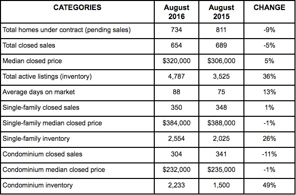 NABOR® Real Estate Market Update For August – Madison Park