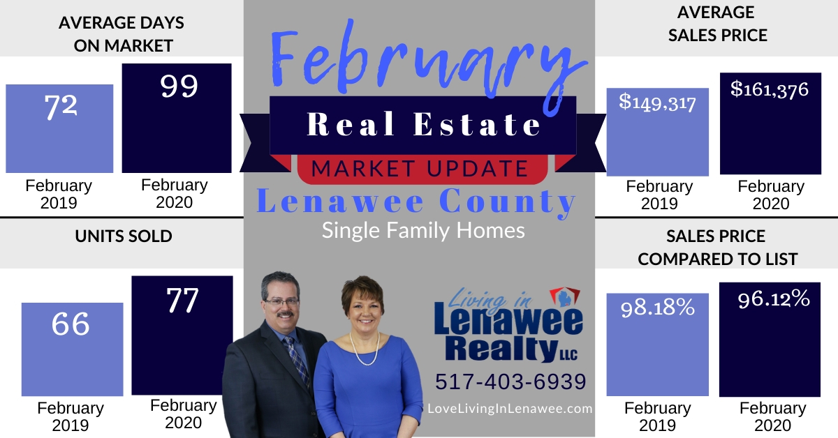 The Latest Market Update for Lenawee County