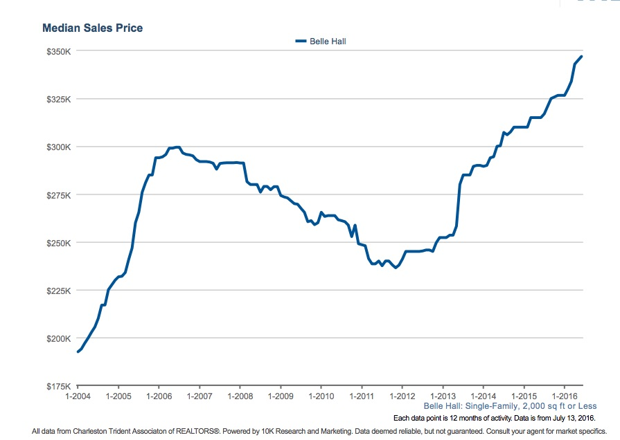 Home Prices in Belle Hall Still Climbing